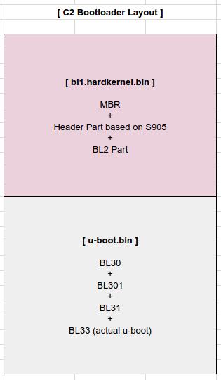 Odroid C2 mainline U-boot support - ODROID