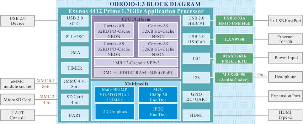 odroid-U3_blockdiagram.jpg