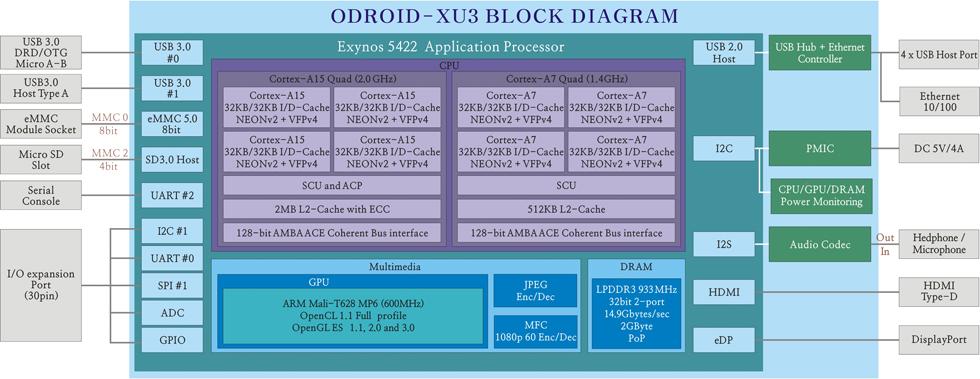odroid-xu3.jpg