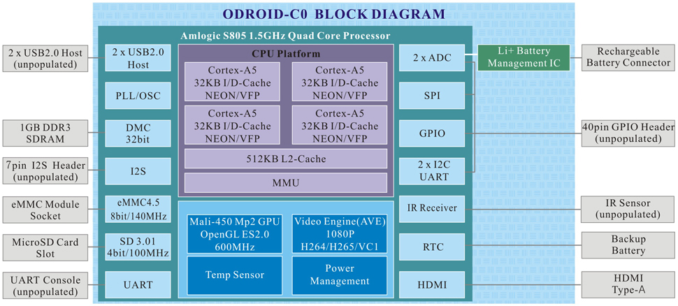 ODROID-C0_Blockdiagram.png
