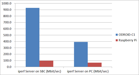 ODROID-C1_Ethernet.jpg