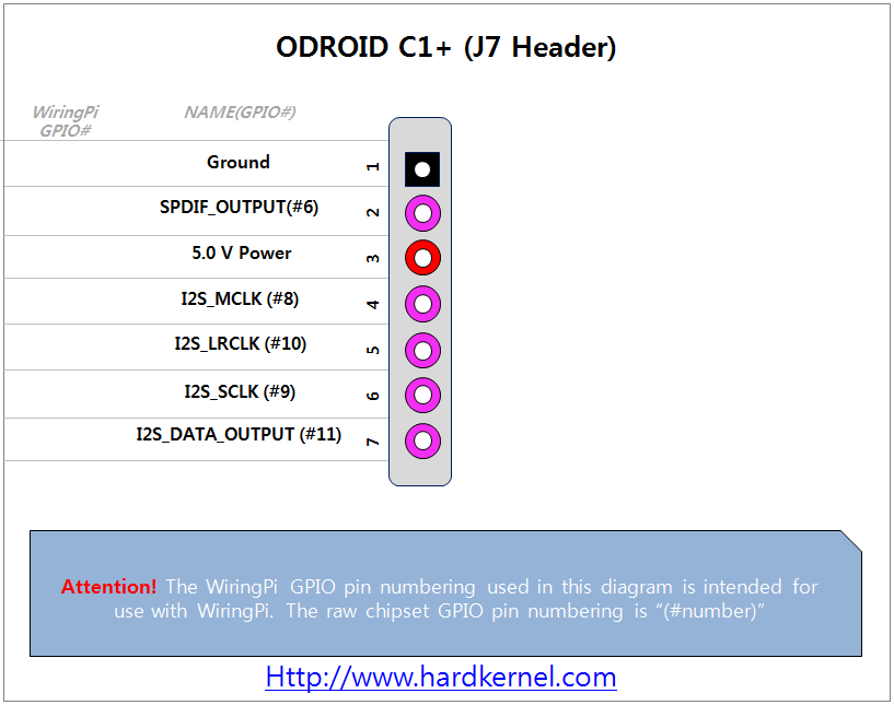 Odroid view topic handy gpio map for odroids image keyboard keysfo Choice Image