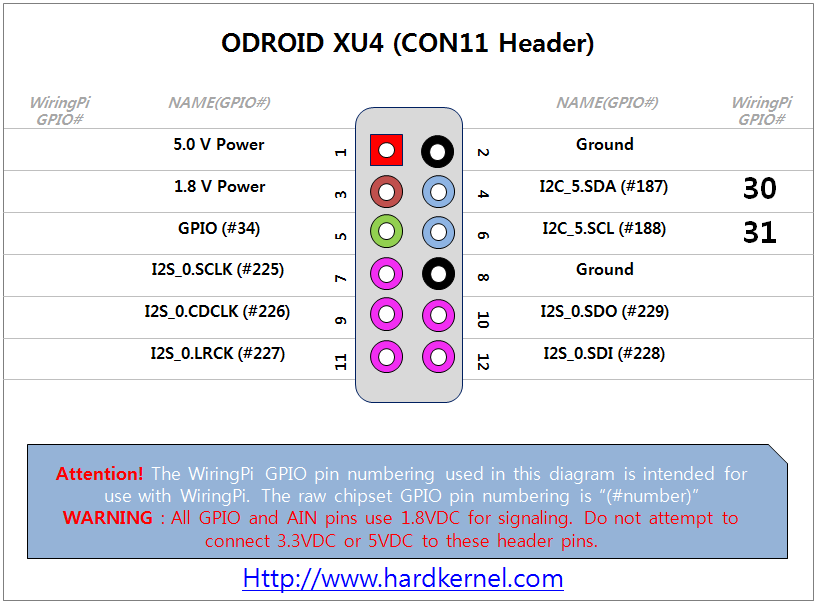Odroid view topic handy gpio map for odroids handy gpio map for odroids greentooth Choice Image